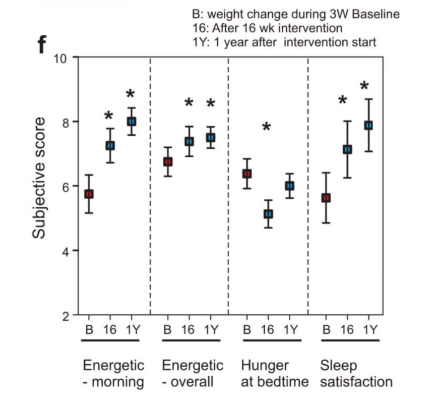 Study shows reducing eating window improves sleep