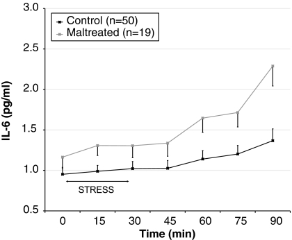 Interleukin-6 (IL-6) response to the Trier social stress test