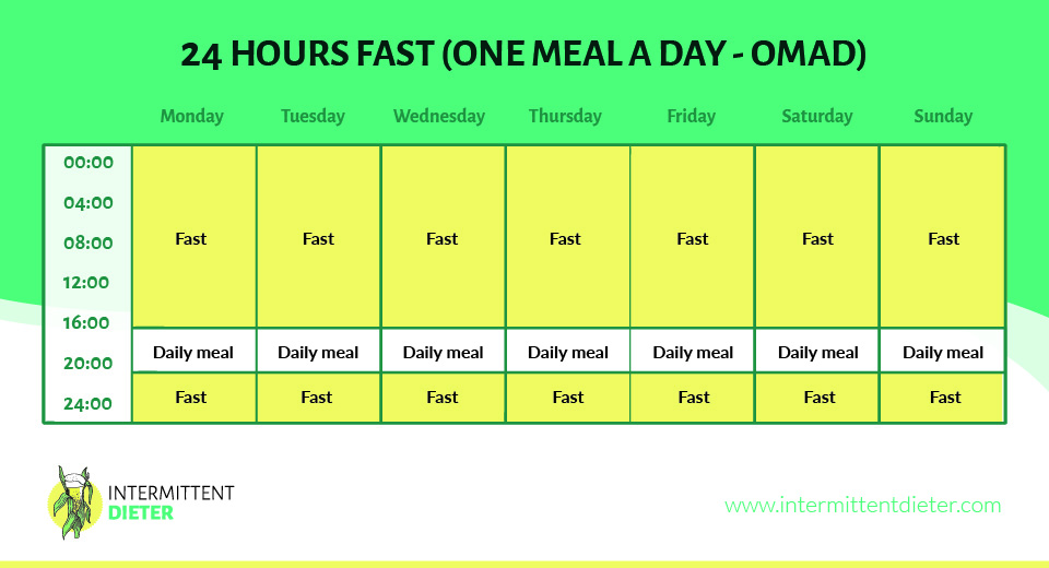 24 hours fast - One meal a day graph