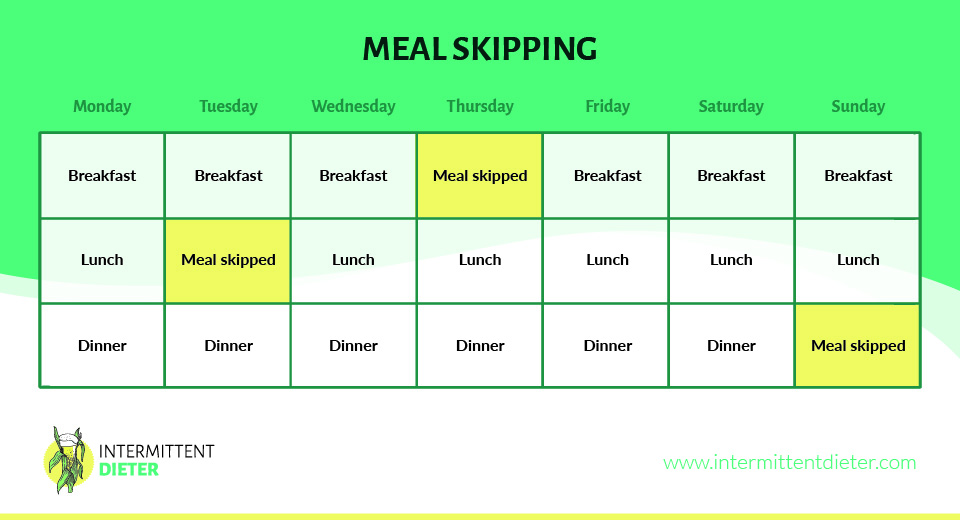 Meal skipping graph