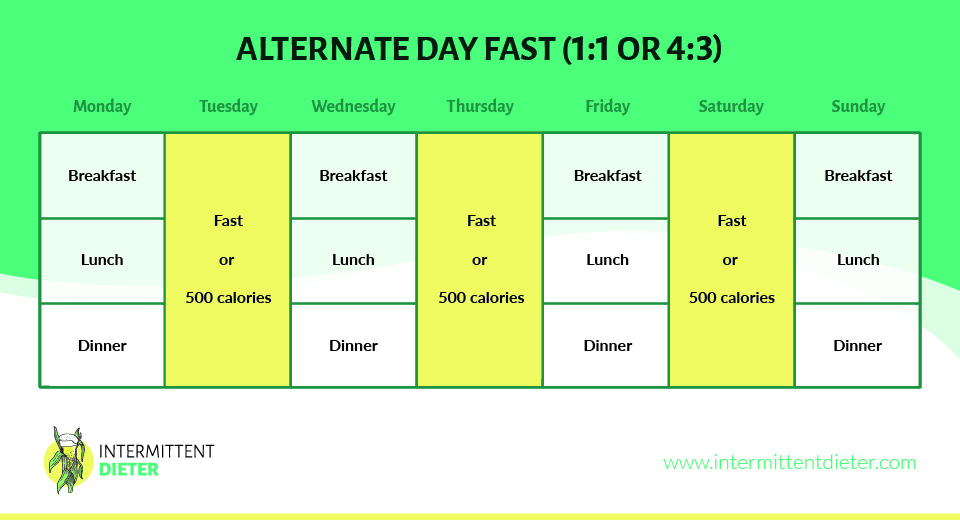 Alternate Day Fast 1:1 - 4:3 graph