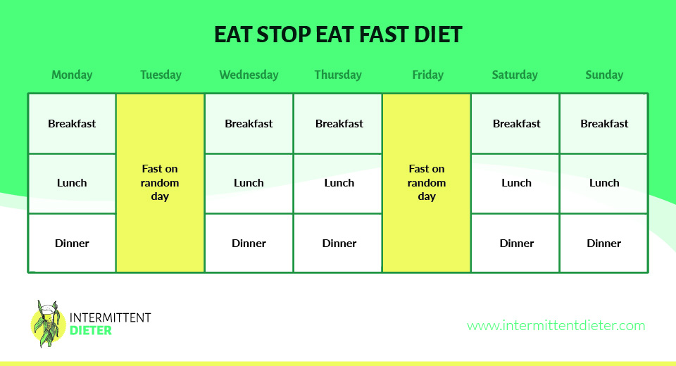 Eat Stop Eat Fast Diet Graph