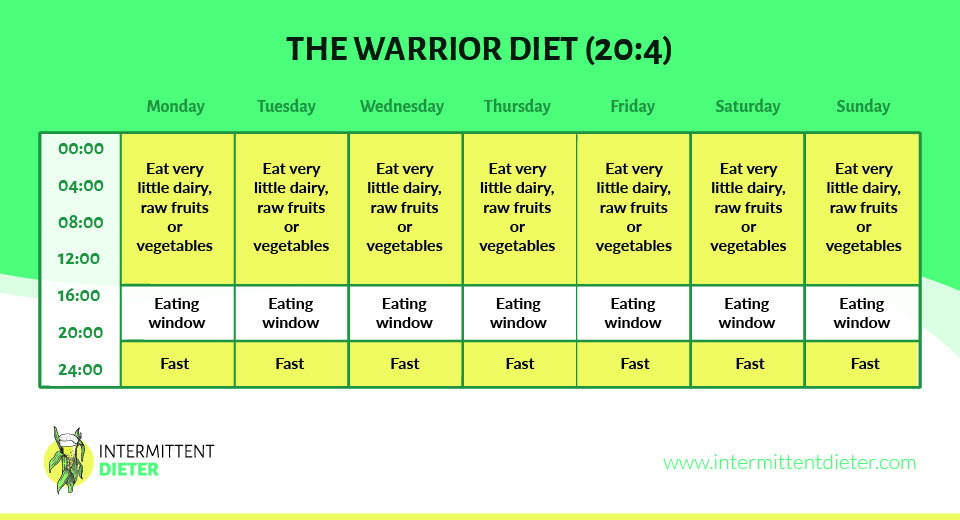 The Warriopr Diet - 20:4 graph